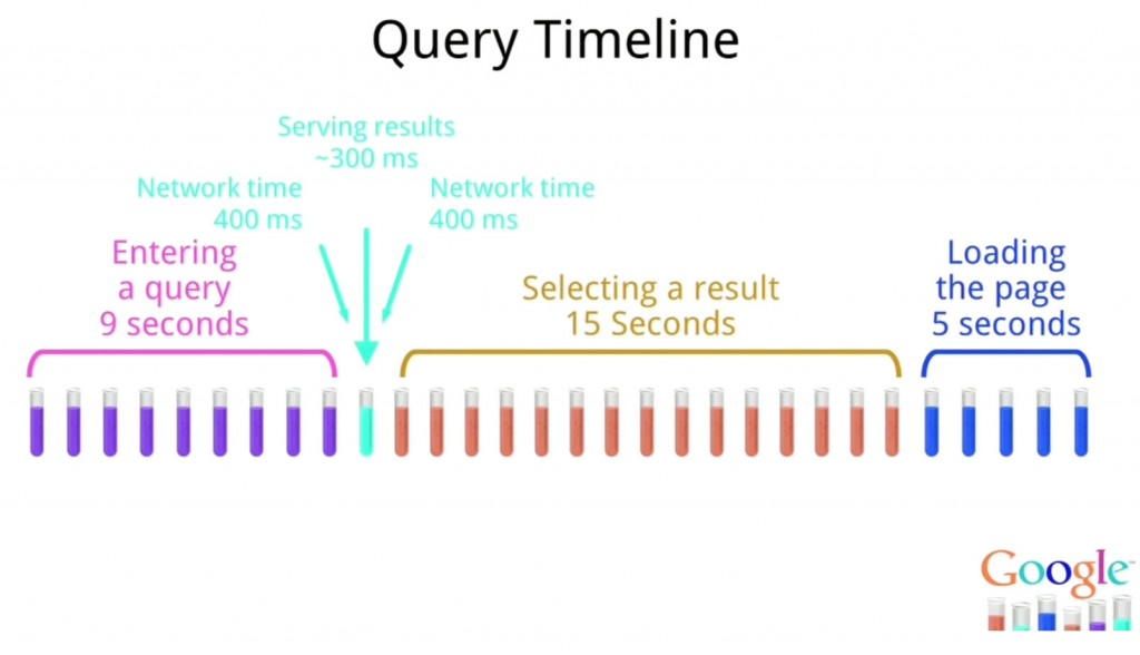 Query Timeline