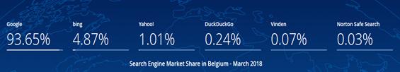Suchmaschinen in Belgien