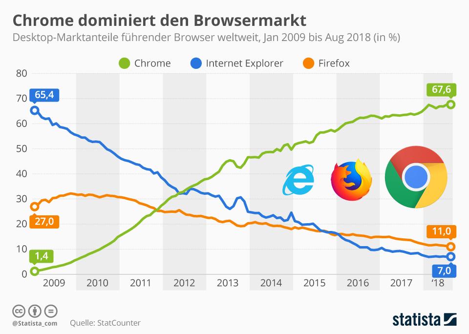 Infografik globale Marktanteile Webbrowser